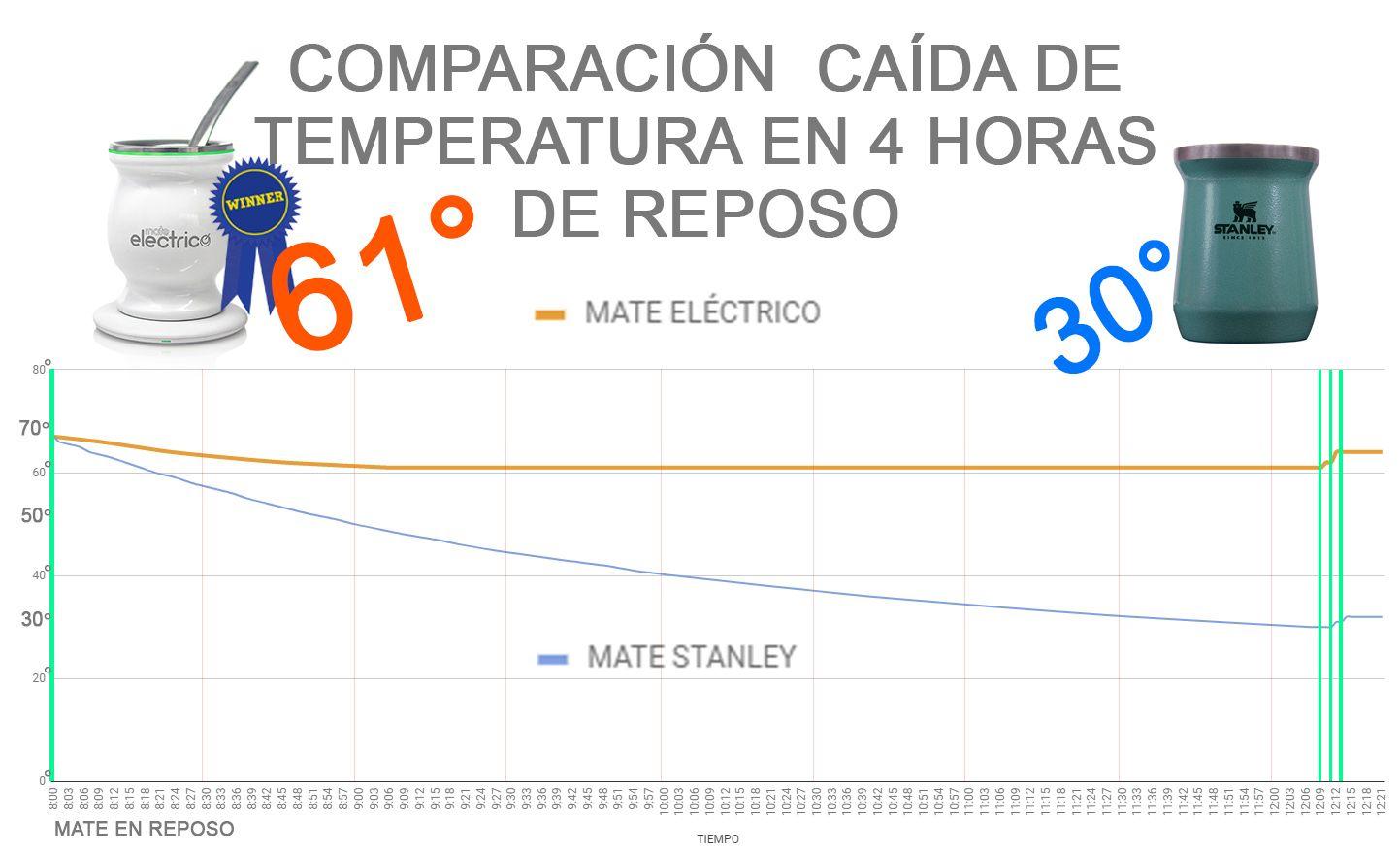 comparacion_mate_stanley_vs_mate_electrico_argentina_uruguay_grafico_chart_lineal